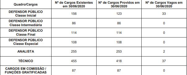 Relação de Cargos Vagos para o Concurso DPE RS