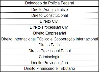 Conteúdo Programático do Concurso Polícia Federal para Delegado