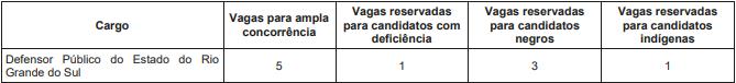 Vagas Concurso DPE RS